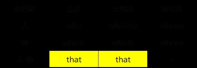 代名詞 主格 関係